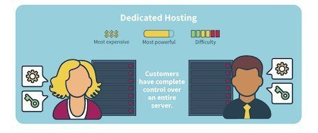 What-is-Dedicated-Hosting