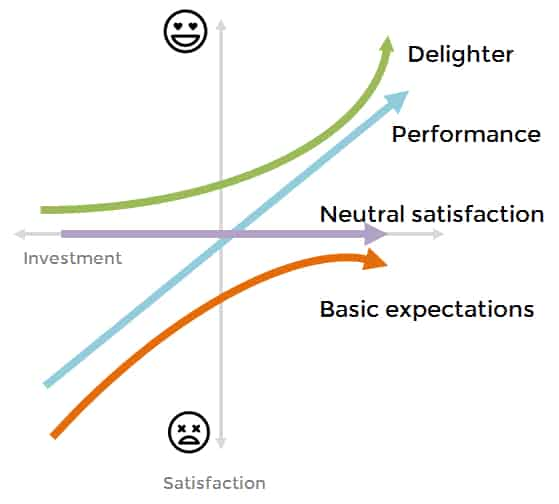 kano-model-customer-support