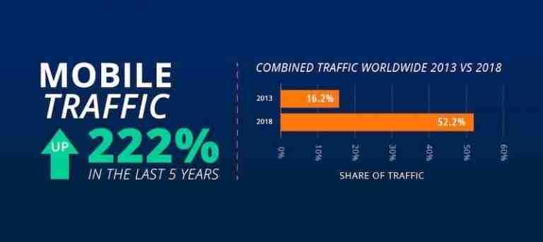 mobile-traffic-statistics