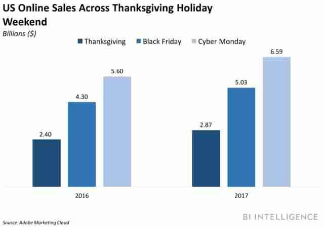 online-buyers-statistics