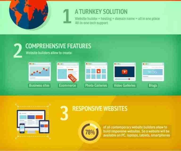 website-builder-benefits