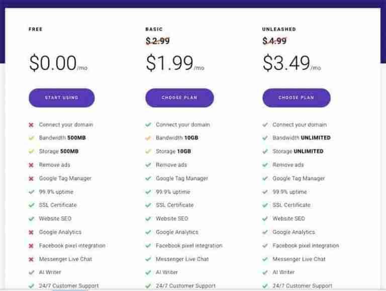 Zyro Pricing