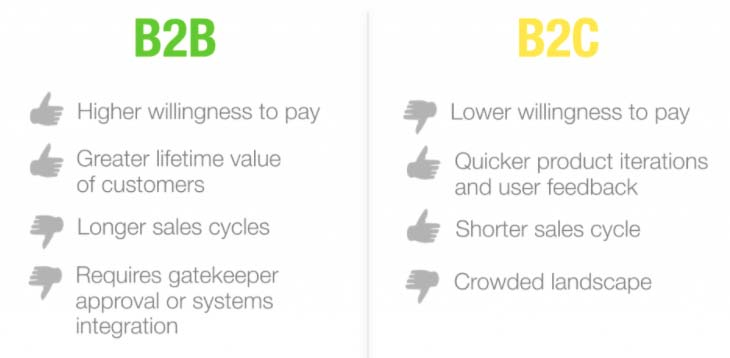 B2B-vs-B2C-Business-Model
