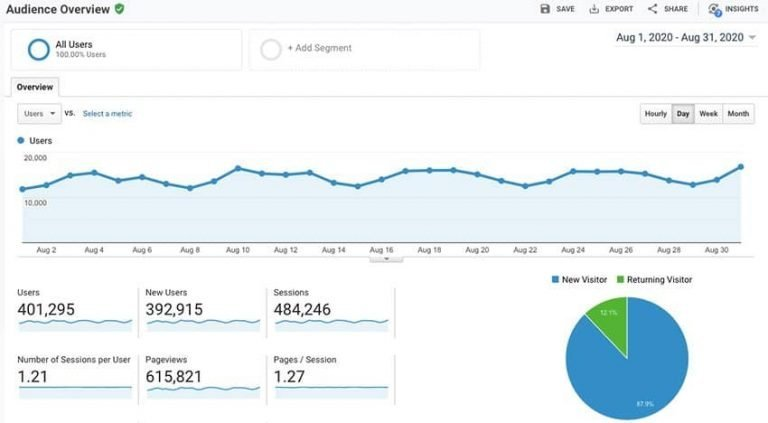 Google-Analytics-August-2020