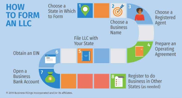 How-to-Form-an-LLC