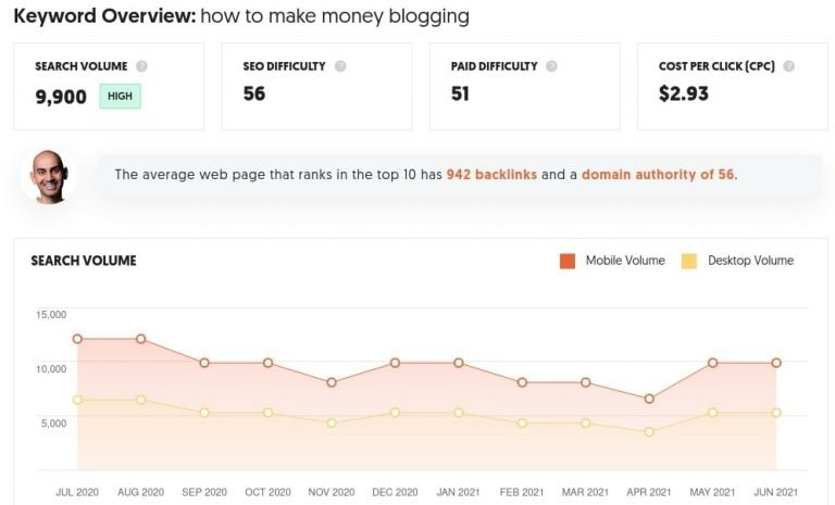 How-to-Make-Money-Blogging-Keyword