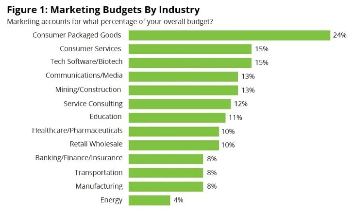 Marketing-Budgets-By-Industry