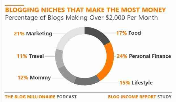 Most-Profitable-Blog-Niches