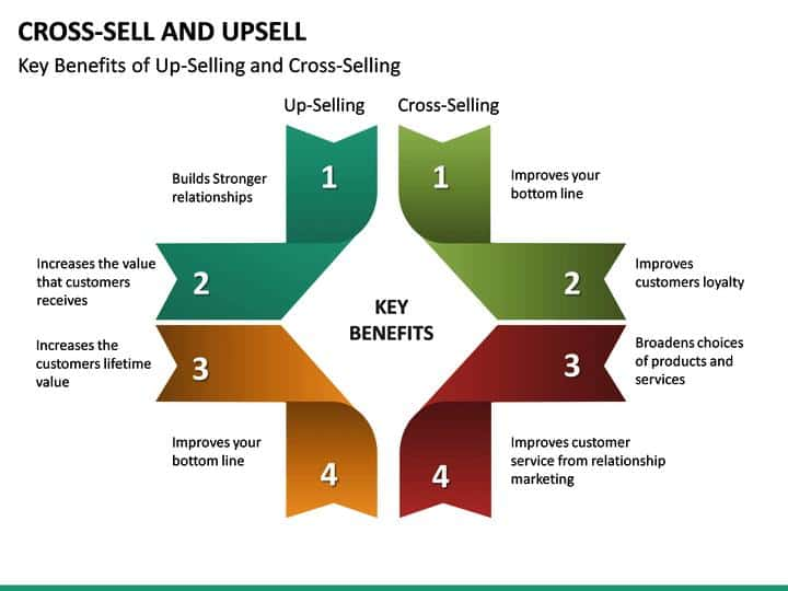 cross-sell-and-up-sell-benefits