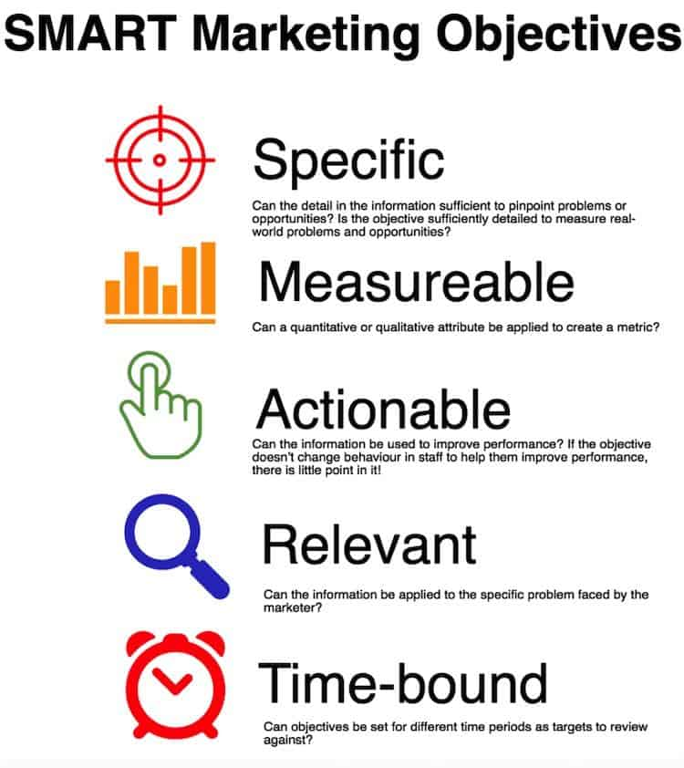 how-to-set-smart-marketing-goals