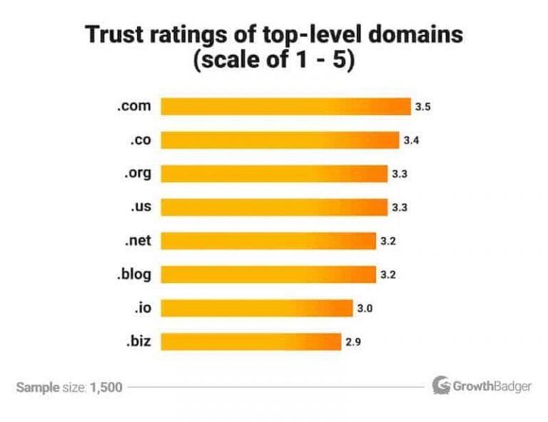 how-to-start-a-blog-domain-name-statistic