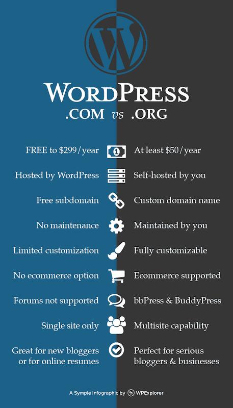 how-to-start-a-blog-wordpress-com-vs-wordpress-