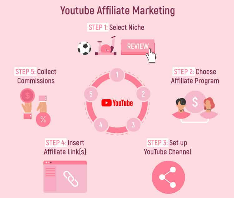how-youtube-affiliate-marketing-works