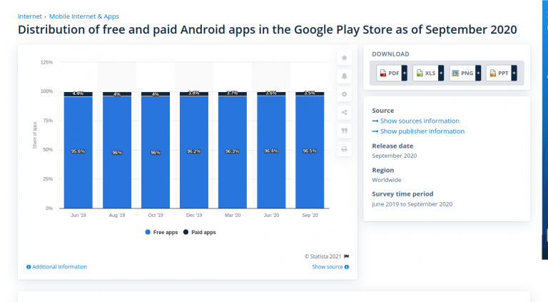 Distribution of free and paid Android apps 2020 Statista