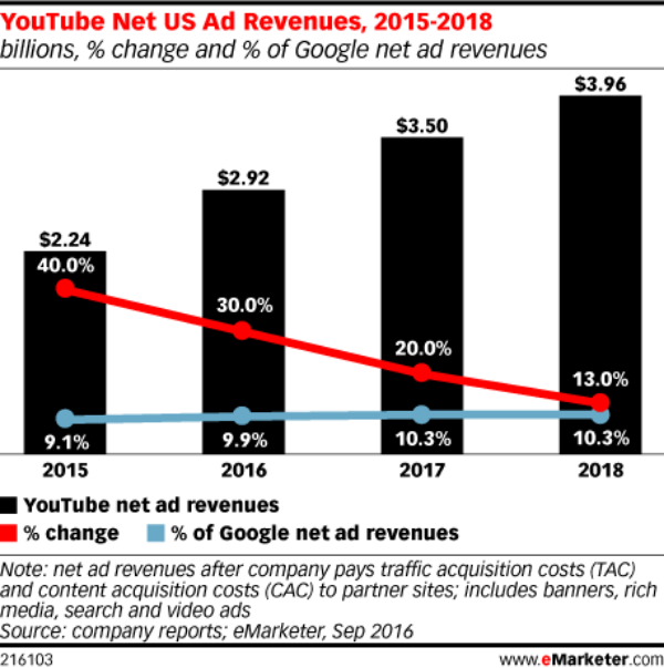 YouTuber Statistics Top YouTube Creator Stats For Marketers