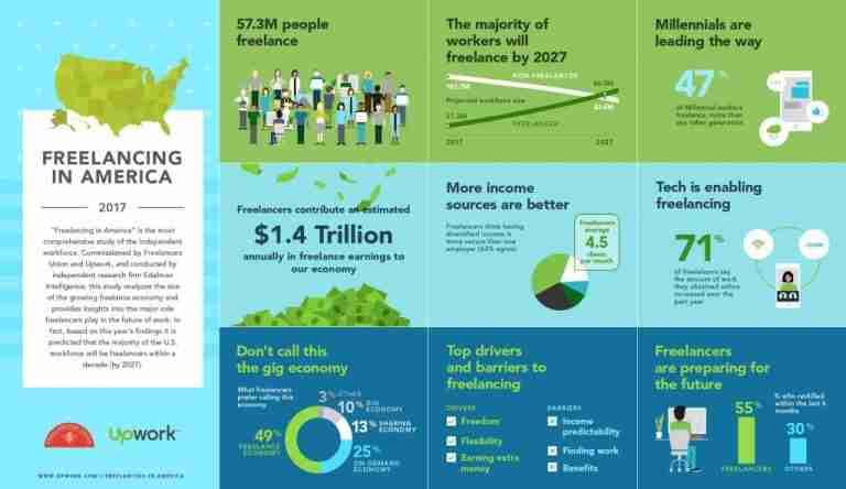 Freelance revenue infographic