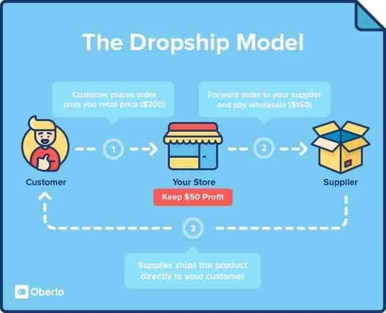 best-business-ideas-dropshipping-1